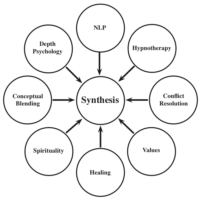 synthesising the Chemical synthesis is a purposeful execution of chemical reactions to obtain a product, or several products this happens by physical and chemical manipulations.